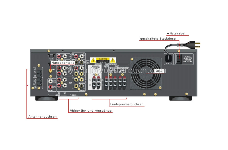 ampli-tuner: back view image