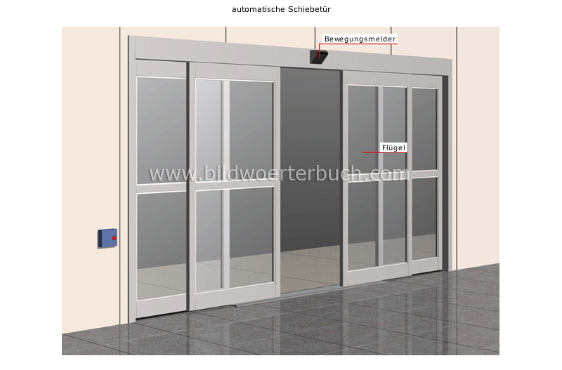 examples of doors image