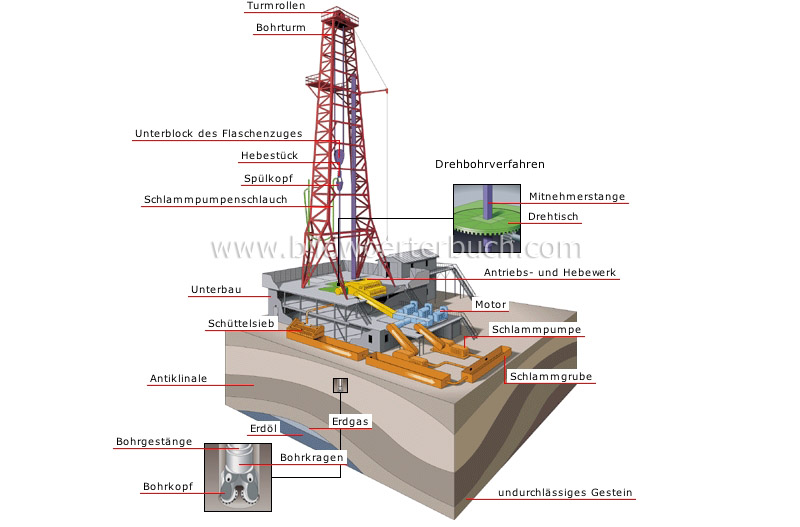 drilling rig image