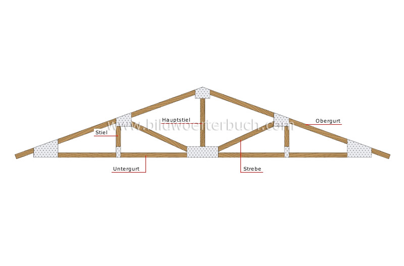 roof truss image