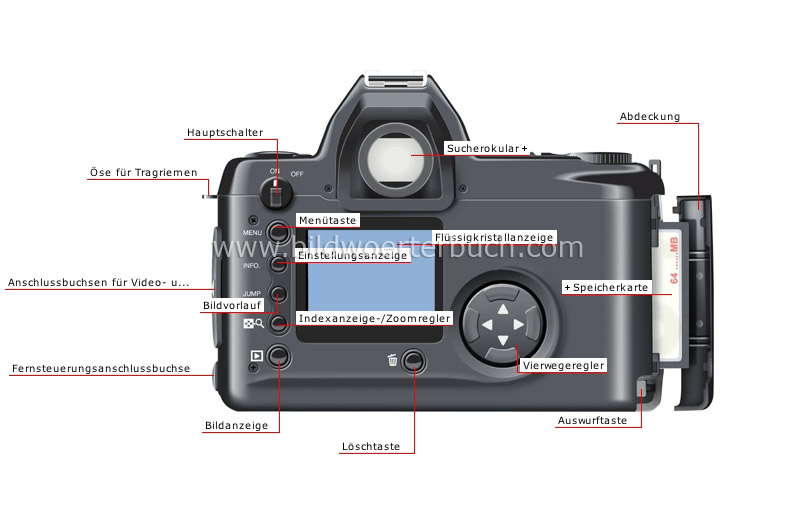 digital reflex camera: camera back image
