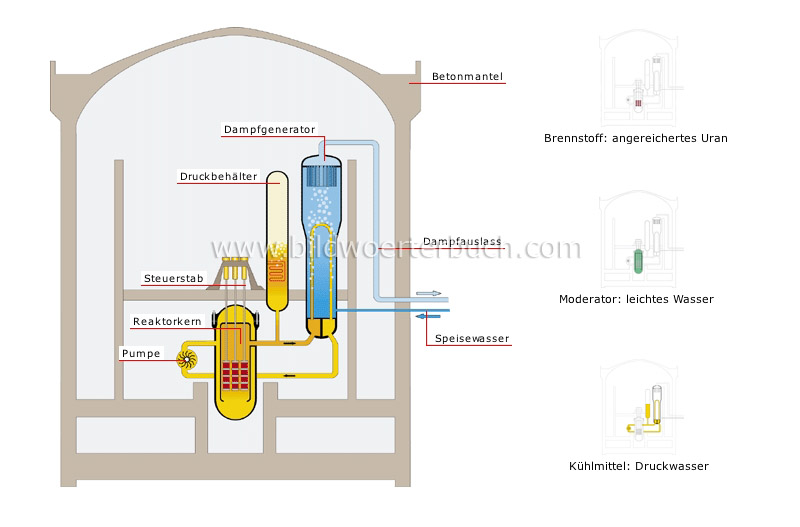 pressurized-water reactor image