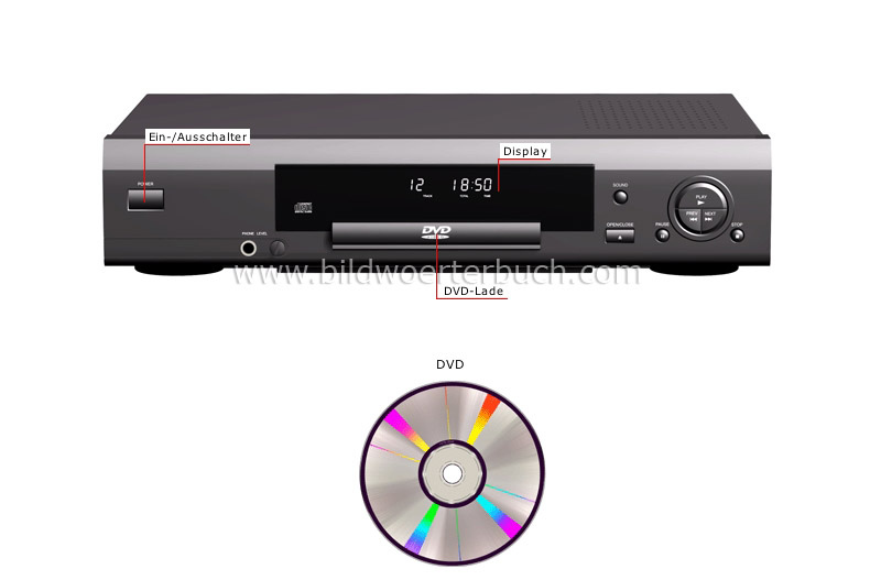 DVD player image