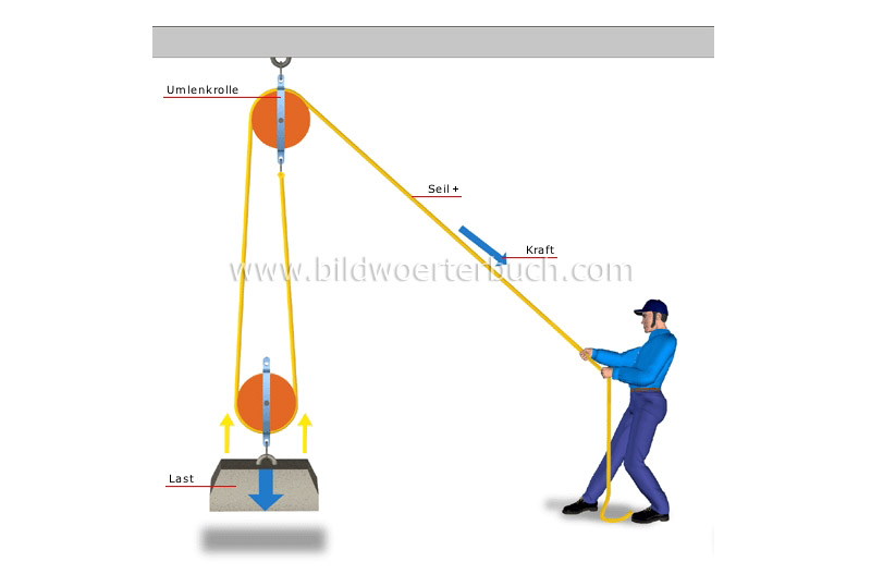 Pulleys In Physics : Science physics mechanics double pulley system image bildw?rterbuch