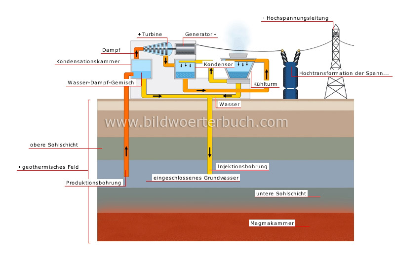 production of electricity from geothermal energy image