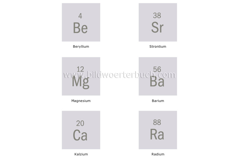 alkali earth metals. alkali earth metals. alkaline earth metals image