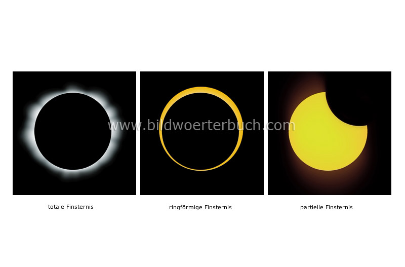 types of eclipses image
