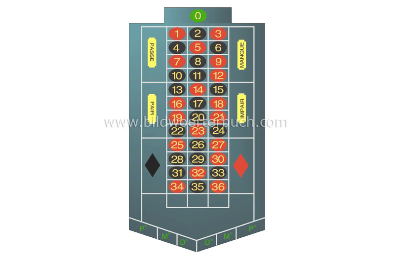 French betting layout image