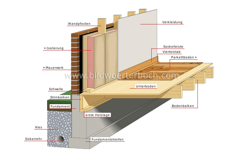 House Structure Of A House Foundation Image