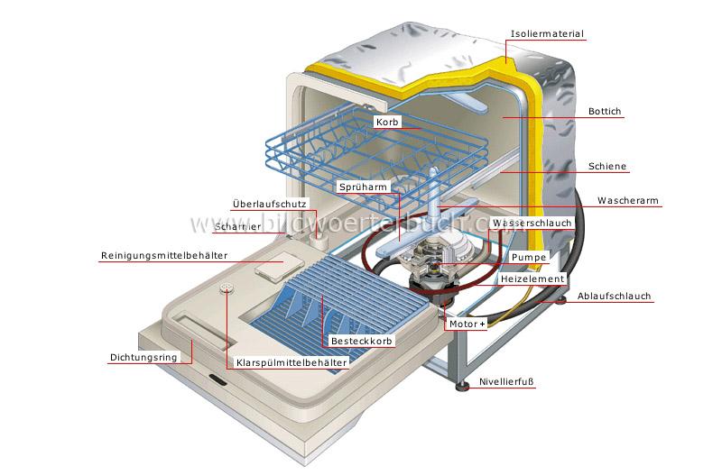 Haus hauseinrichtung haushaltsgerate for Geschirrspülmaschine a