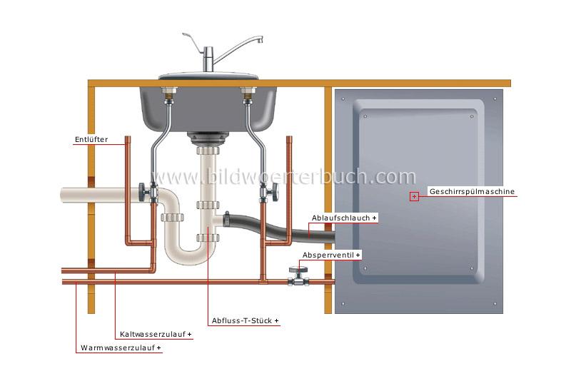 haus sanit rinstallation beispiele f r anschl sse. Black Bedroom Furniture Sets. Home Design Ideas