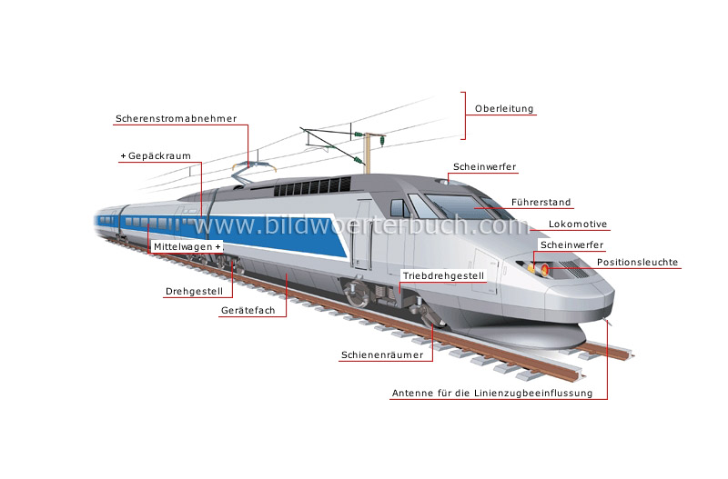 high-speed train image