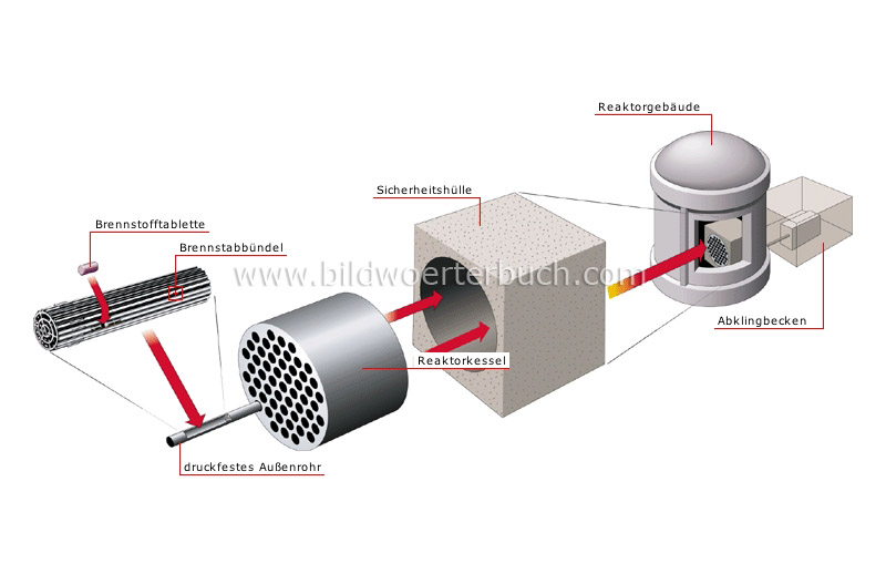 nuclear reactor image