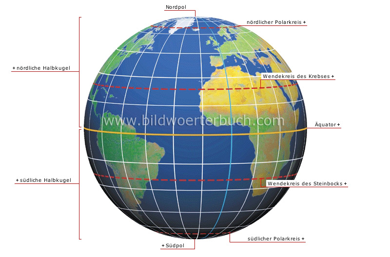 Earth coordinate system image