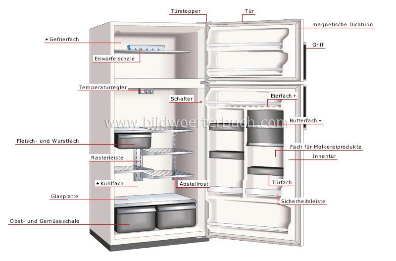Kühlschrank American Style: Kühlschrank & Gefrierschrank gebraucht ...
