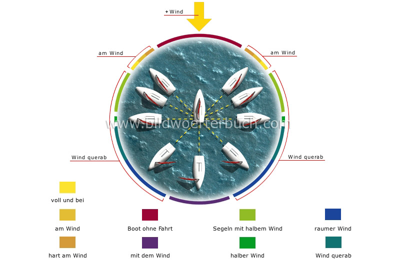 points of sailing image