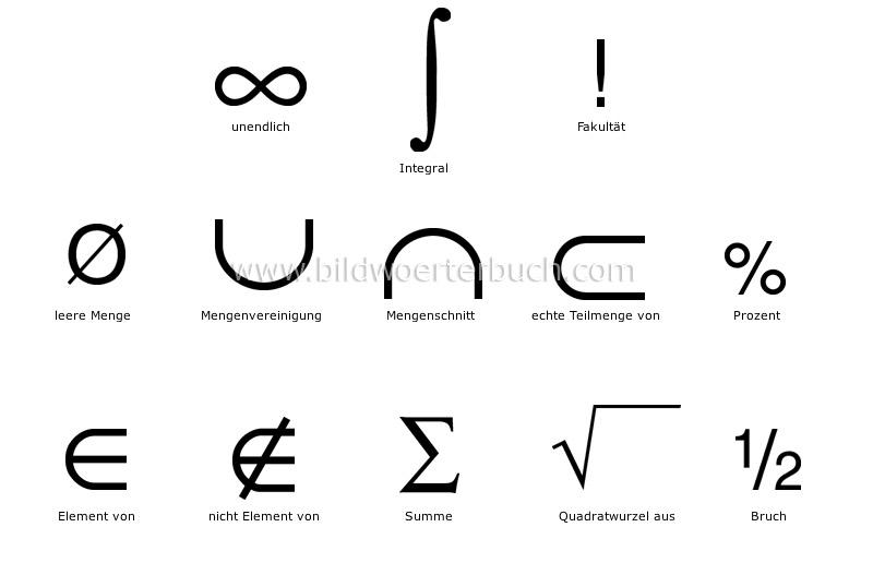 Wissenschaft :: wissenschaftliche Symbole :: Mathematik :: Mathematik Bild - Bildwörterbuch