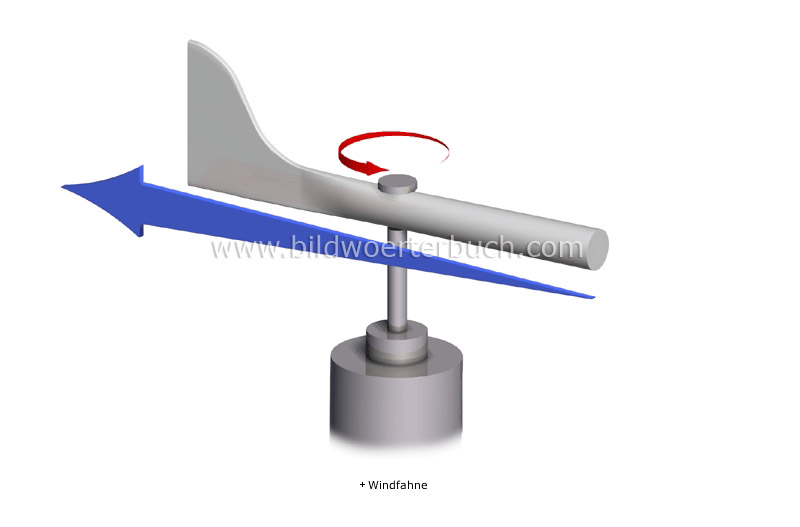 measure of wind direction image