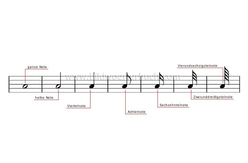 Kunst und Architektur :: Musik :: Musiknotation ...