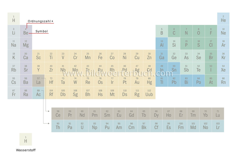 table of elements image