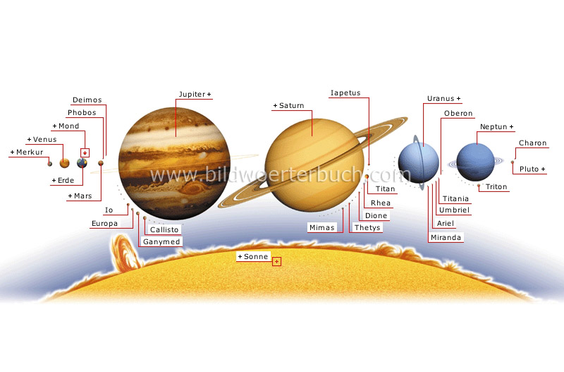 planets and satellites image
