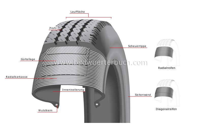 steel belted radial tire image