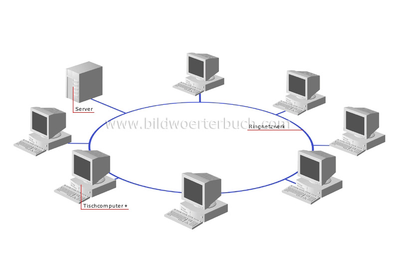 ring network image