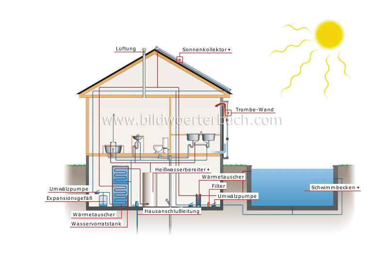 Energie sonnenenergie solarhaus solarhaus bild for Classe energie d maison