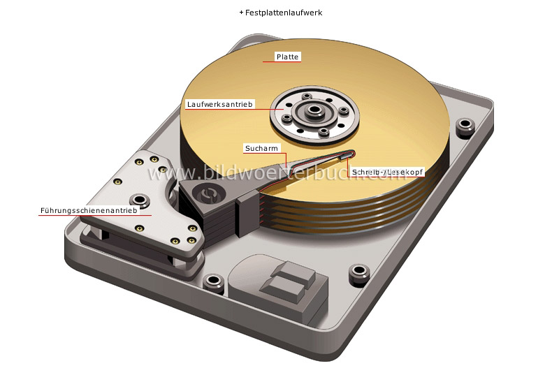 data storage devices image