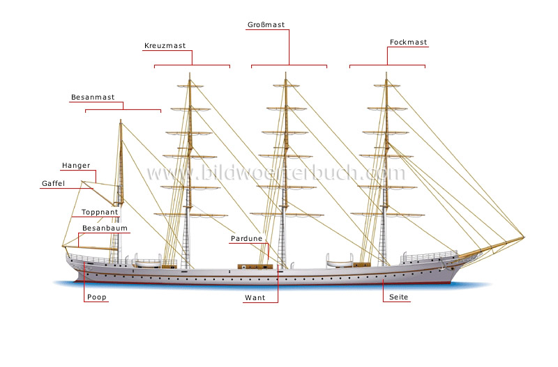 masting and rigging image