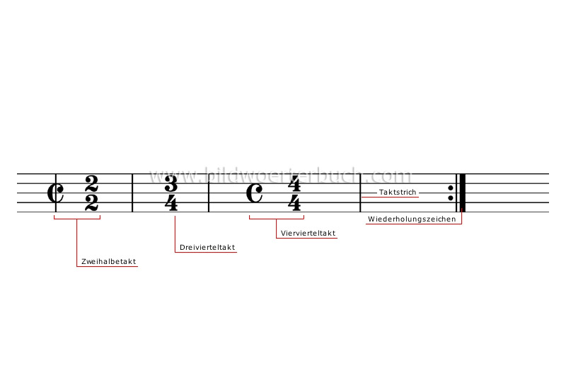 time signatures image