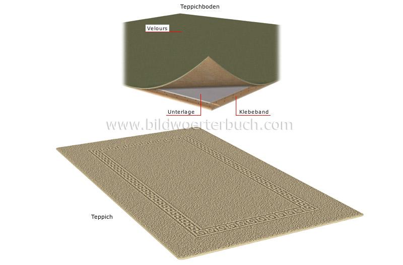 Haus  Konstruktion eines Hauses  textile Bodenbeläge