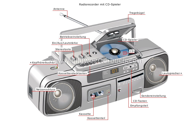 portable sound systems image