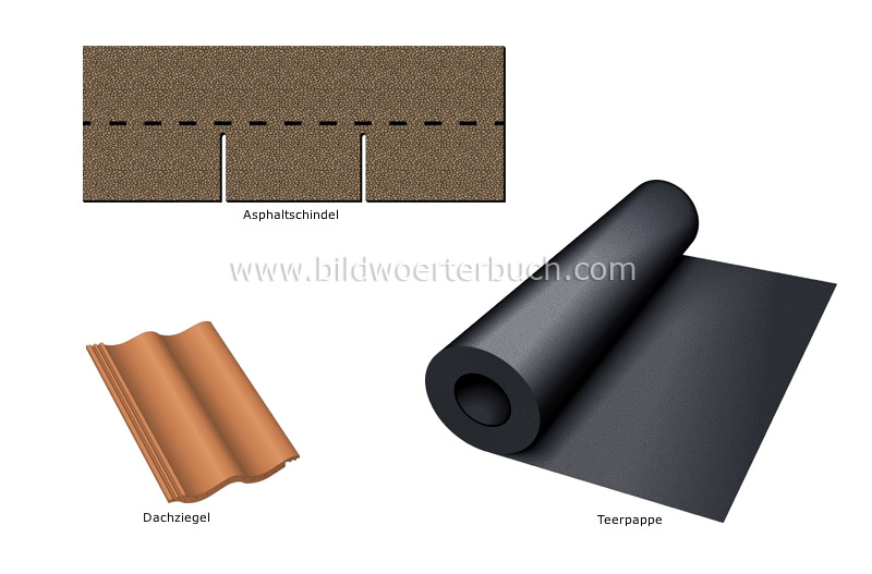 covering materials image