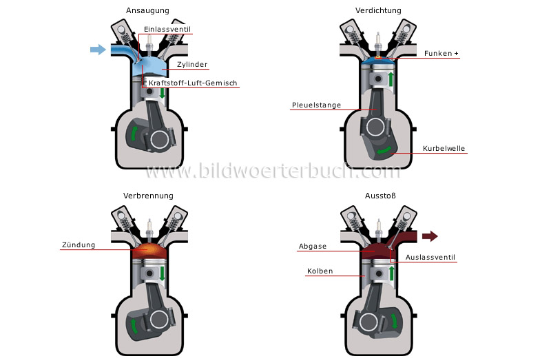 four-stroke-cycle engine image