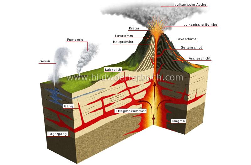 Aktuelle Erdbeben  Und Vulkanausbrüche (Weltweit)