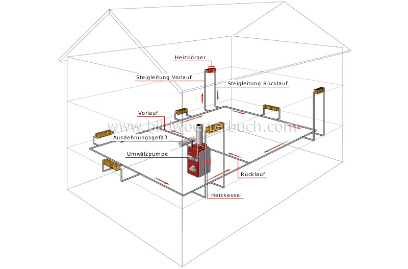 forced hot-water system image