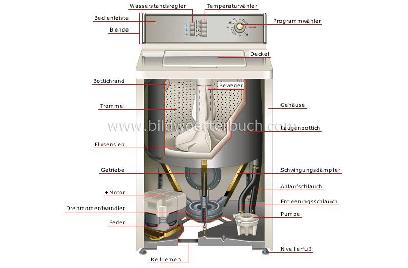 Waschmaschine bild