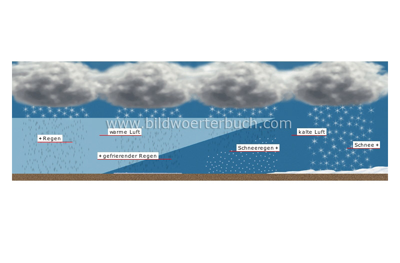 winter precipitations image
